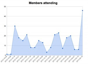 Stats - PyLadies PDX (Portland, OR) - Meetup