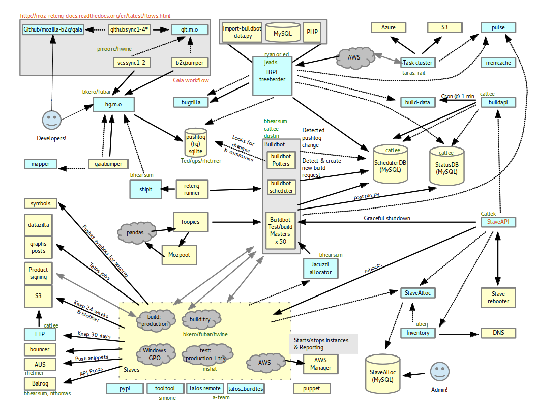 Release engineering a draft of an architecture diagram behold releng flow onepage pooptronica